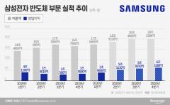 '반도체 2030' 비전 심은 삼성…업계 지각변동에 '긴장'