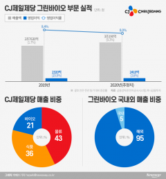 코로나 수혜 식품사업 '빵' 터진 CJ제일제당···다음 타자는 바이오 '투자 올인'