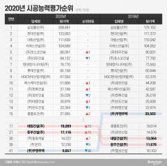 삼성물산, 시평 7년 연속 1위…SK건설 톱10 재진입