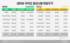 """'언택주의 진짜 힘은 실적'…""""NAVER·카카오, 50% 더 간다"""""""