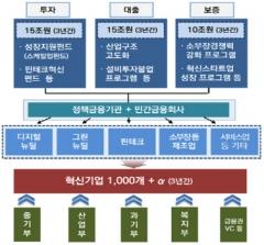 정부, 3년 간 혁신기업 1000곳 선정…40조 투입