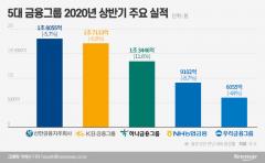 판도바뀐 5대금융지주…리딩뱅크 탈환한 KB·도약한 농협