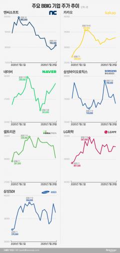 """엔씨소프트, BBIG 중 하락폭 최대…증권가 """"이상무"""""""