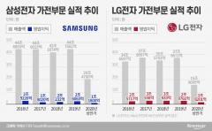 삼성vsLG 가전전쟁…LG가 먼저 웃었다