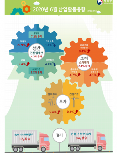 6월 생산·소비·투자 트리플 증가…코로나 딛고 '경기반등' 오나(종합)