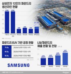 삼성 '파운드리' 껑충…대만 TSMC 곧 잡는다