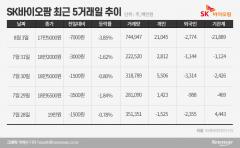 SK바이오팜 상장 후 80만주 싹슬이…기관, 보호예수 만기엔 물량 폭탄?