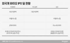 미래·하나·삼성, 인보사 사태 덕 IPO '반사효과'