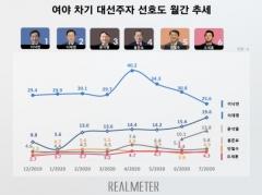차기 대권주자 여론조사, 이낙연 25.6% vs 이재명 19.6%