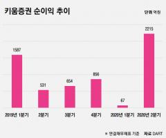 """""""땡큐! 동학개미""""… 키움증권, 2분기 영업익 3000억원 넘었다"""