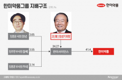 임성기 회장 떠난 한미약품…장남 임종윤 경영권 승계 0순위