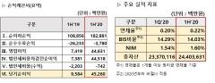 카카오뱅크, 상반기 실적도 순항…1년새 372%↑