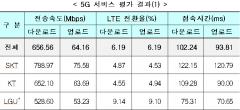 5G, 다운로드 속도 1위 SKT…커버리지는 LGU+