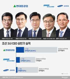조선업계 '빅3' CEO, 하반기 경영구상···수주 고삐 쥔다
