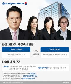한진家, 상속세 신고 9개월 뒤 연부연납 담보 잡은 사연