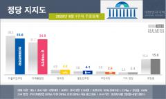 통합당, 정당 지지율 민주당 턱밑 추격…0.8%p 차이