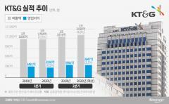 KT&G, 2Q 영업익 3947억···면세 판매 부진 속에서도 '선방'