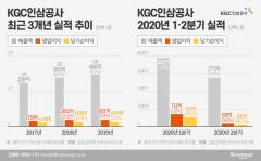 KGC인삼공사, 이어지는 실적 부진…'정관장' 전성시대 다시 올까