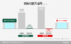 재난지원금 수혜 누린 GS더프레시···롯데는 '울상'