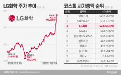 '시총 도장깨기' 나선 LG화학…내친김에 2위 등극?