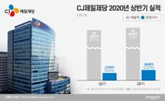 CJ제일제당, 2Q 영업익 120% '껑충'…'식품·바이오' 날았다