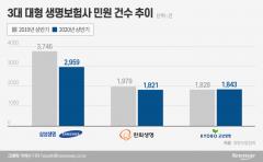 '생보 빅3' 상반기 민원 감소세