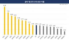 오피스텔, 인천·지방이 서울보다 수익률 높아