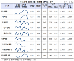 6월말 국내은행 연체율 0.33%…전월比 0.09%p↓