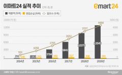 5000점 돌파 앞둔 이마트24…'자율규약 위반 논란'에 곤혹