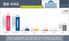 민주당 33.4% vs 통합당 36.5%···보수, 2016년 이후 첫 역전