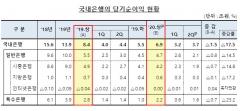 은행 상반기 순이익 17.5% 감소…'대손충당금' 확대 영향