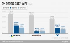 언택트 효과 톡톡…엔씨·넷마블·넥슨 '3N' 실적 고공행진