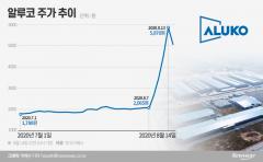 [사건의 재구성]'4연속 상한가 후 대폭락' 알루코, 뻥튀기 계약의 전말