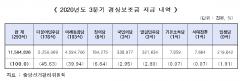 선관위, 21대 국회 첫 보조금 지급…민주당 52억·통합당 45억