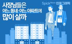 [인포그래픽 뉴스]사장님들은 어느 동네·어느 아파트에 많이 살까