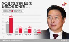 최태원 회장, 상반기 SK 현금성자산 5조 늘렸다
