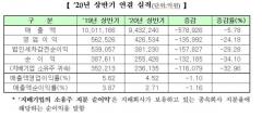 삼성전자 홀로 선방…상반기 코스피 상장사 순익 34% '뚝'