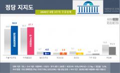 민주당 지지율 반등···광화문 집회 영향 추정