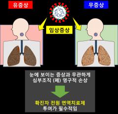 """셀리버리 """"코로나19 감염, 무증상도 영구적 폐 손상…치료제 처방 필수"""