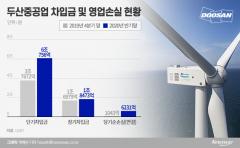 두산중공업, 채권단 빚만 늘렸다…단기차입금 '6조원' 껑충