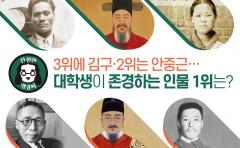 3위에 김구·2위는 안중근…대학생이 존경하는 인물 1위는?