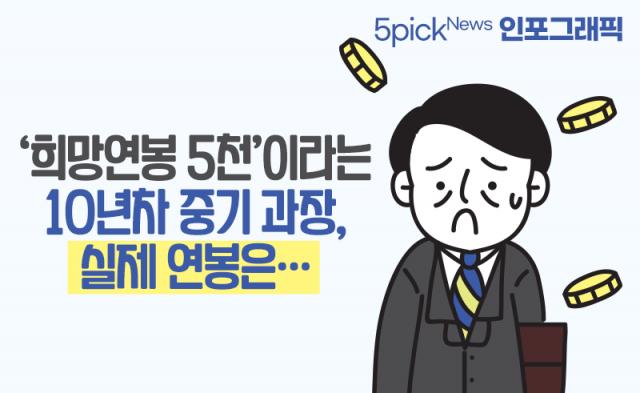 [인포그래픽 뉴스]'희망연봉 5천'이라는 10년차 중기 과장, 실제 연봉은···