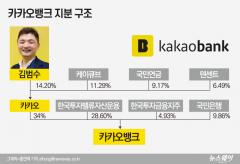 '내년 최대어' 카카오뱅크, 삼성 vs KB 유력