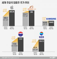 韓 '시총 1위'의 굴욕···애플 66%·마오타이 50% 오를 때 삼전 고작 2%