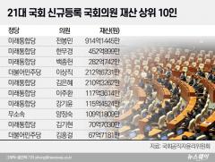 신규 의원 중 최고부자 전봉민…상위 10인 중 7인이 통합당