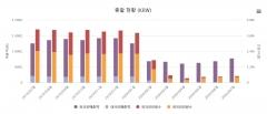 7월 면세점 매출 전월比 12.4%↑…소폭 회복세