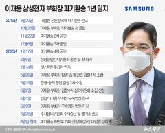 이재용 대법 파기환송 1년…사법리스크 갇힌 삼성