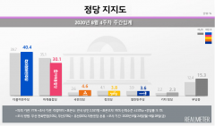 민주당, 지지율 40% 복귀···통합당과 격차 벌려