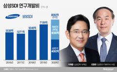 이재용-정의선 만남 후속···삼성SDI 연구개발 8000억 쓴다?