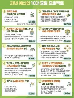 내년 예산 556조…코로나 극복에 역대 최대 확장재정